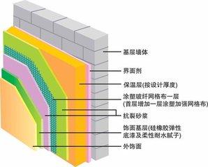 北京昌平区康帝外墙保温公司